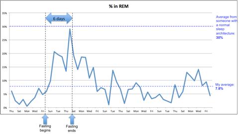 REM_evolution_Fasting_period